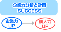 企業力分析と計画 SUCCESS